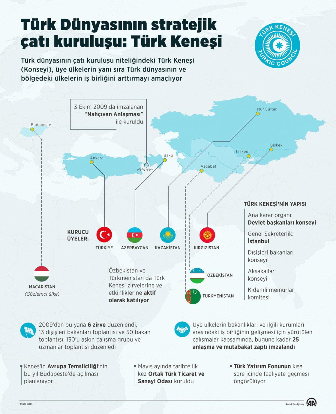 Turk Dunyasinin stratejik cati kurulusu Turk Kenesi