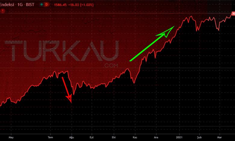 Borsa Dususu ve Borsa Yukselisi